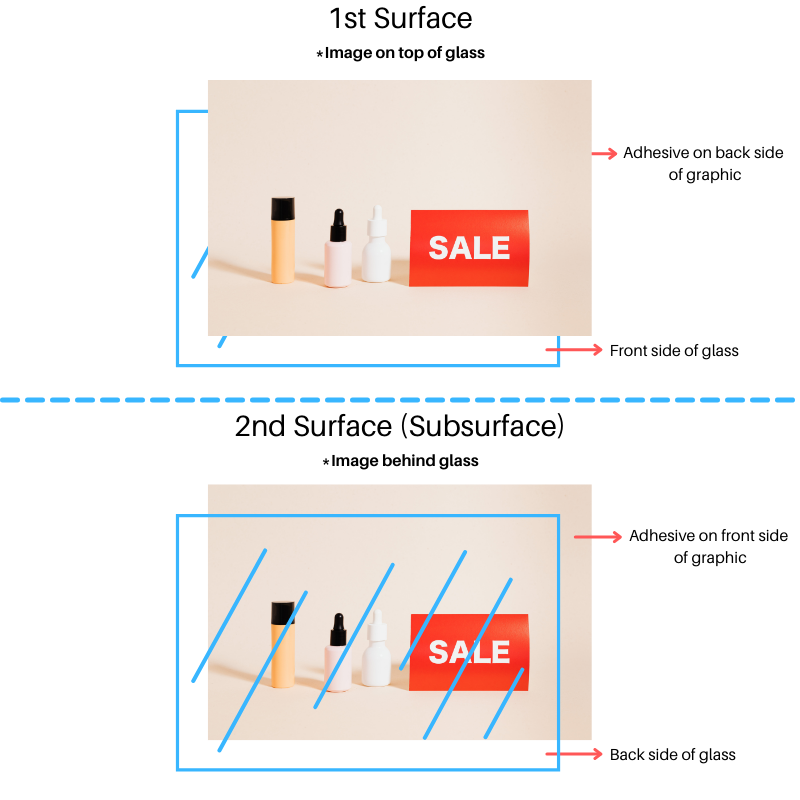 Difference between 1st and 2nd surface
